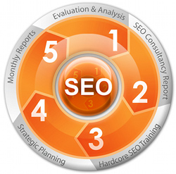 top seo firms